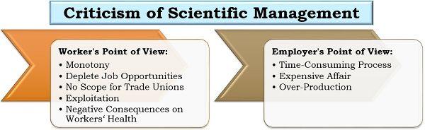 Criticism of Scientific Management