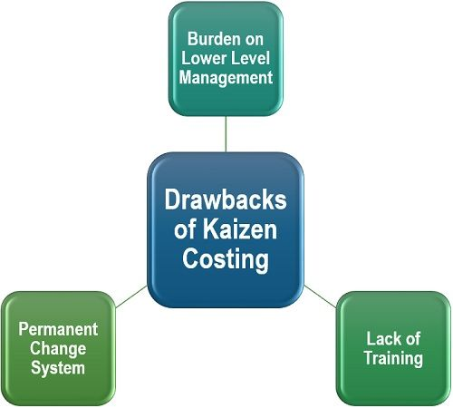 Drawbacks of Kaizen Costing