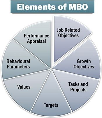 Elements of MBO