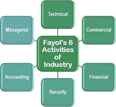 Fayol's 6 Activities of Industry