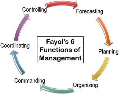 Fayol's 6 Functions of Management