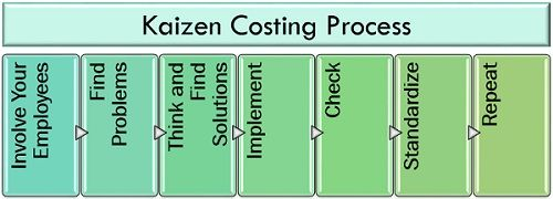 Kaizen Costing Process