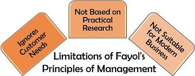 Limitations of Fayol's Principles of Management