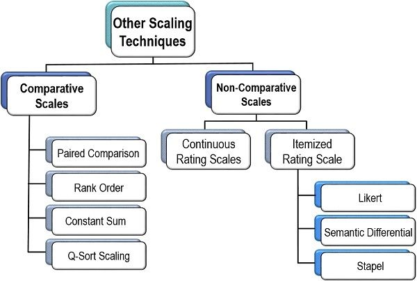 Other Scaling Techniques