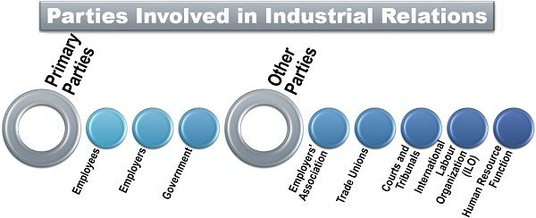 Parties Involved in Industrial Relations