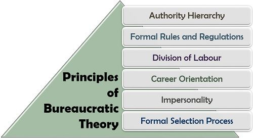 Principles of Bureaucratic Theory
