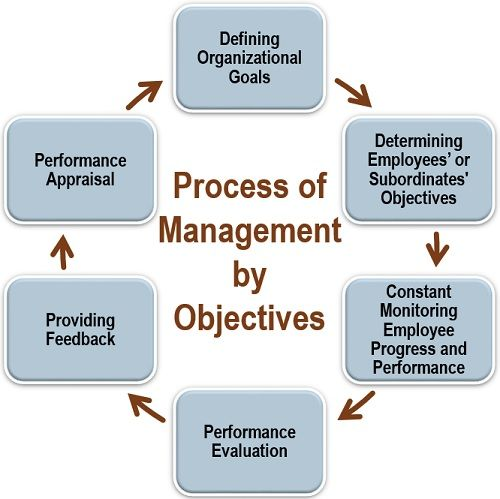 Process of Management by Objectives