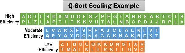 Q-Sort Scaling Example