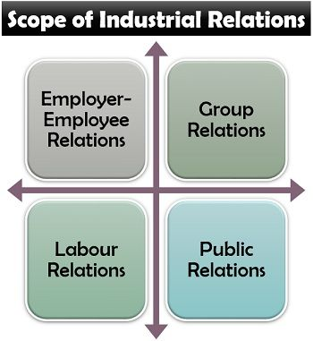 Scope of Industrial Relations