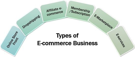 Types of E-commerce Business
