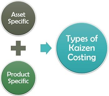 Types of Kaizen Costing