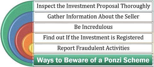 Ways to Beware of a Ponzi Scheme