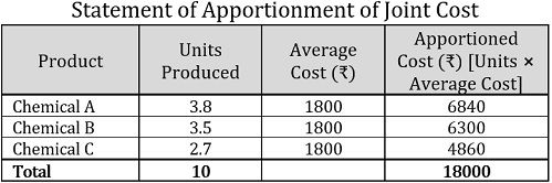 Average Unit Cost Method Example