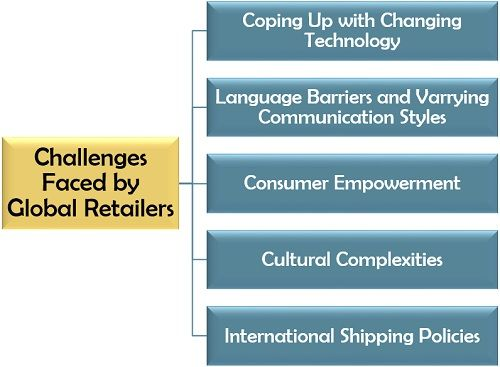 Challenges Faced by Global Retailers