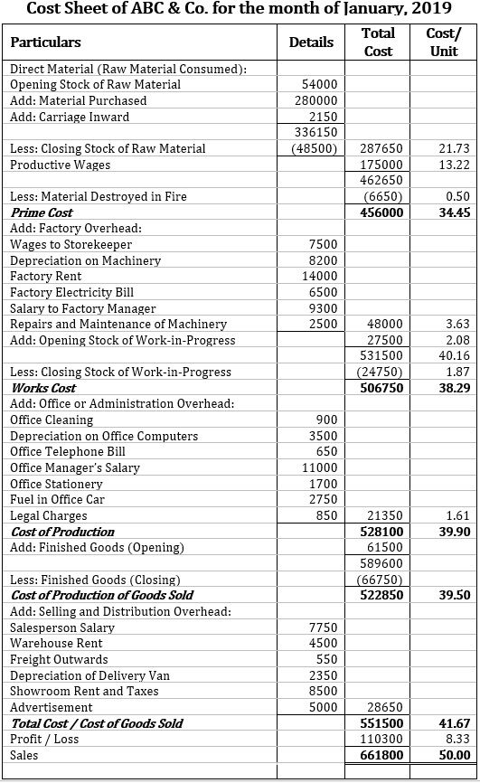 Cost Sheet Example