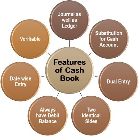 Features of Cash Book