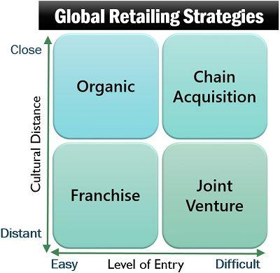 Global Retailing Strategies