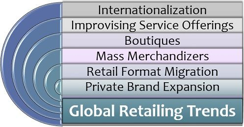 Global Retailing Trends