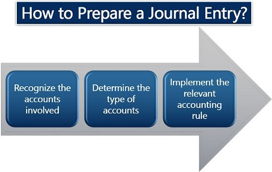 How to Prepare a Journal Entry