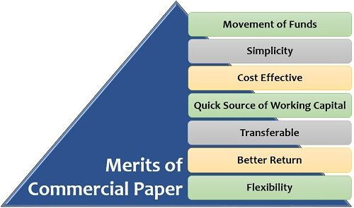 Merits of Commercial Paper