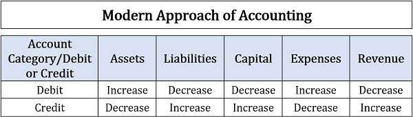 Modern Approach of Accounting
