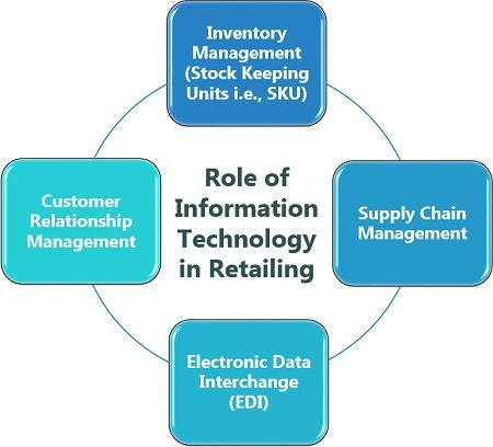 Role of Information Technology in Retailing