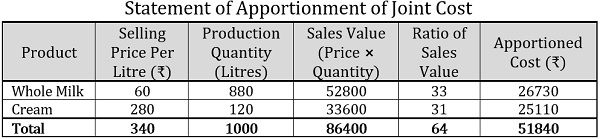 Sales Value Method based on Sales Value Example