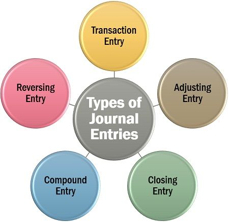 Types of Journal Entries