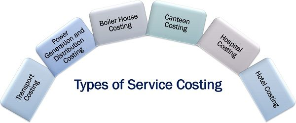 Types of Service Costing