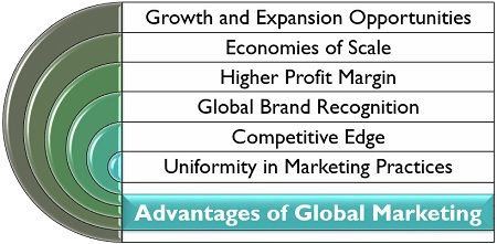 Advantages of Global Marketing