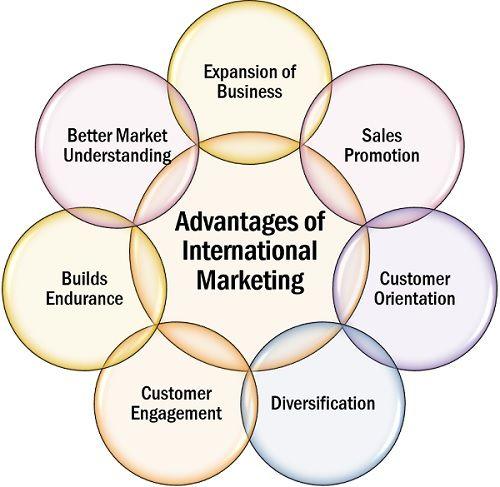Advantages of International Marketing