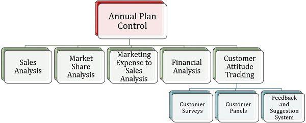 Annual Plan Control