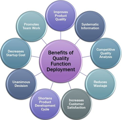 Benefits of Quality Function Deployment