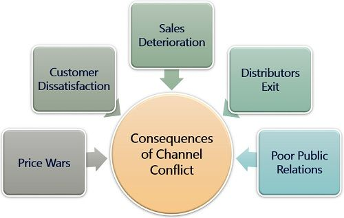Consequences of Channel Conflict