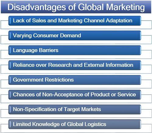 Disadvantages of Global Marketing