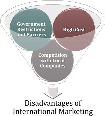 Disadvantages of International Marketing
