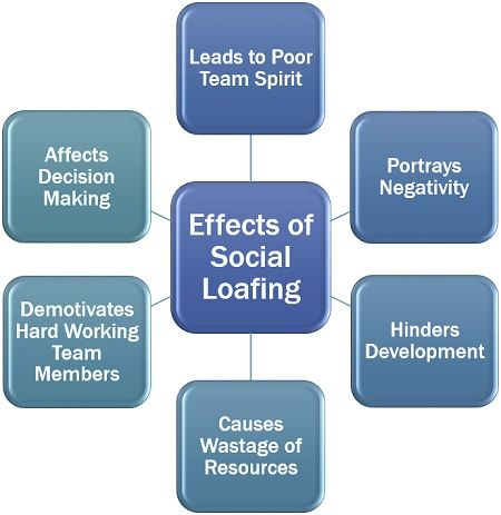 Effects of Social Loafing
