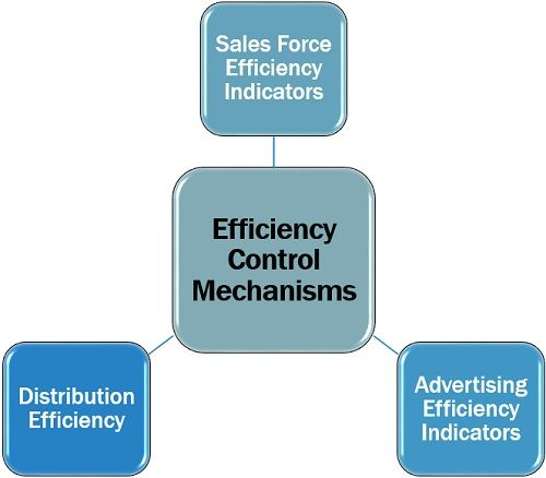 Efficiency Control Mechanisms