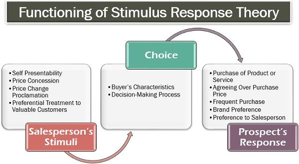 Functioning of Stimulus Response Theory