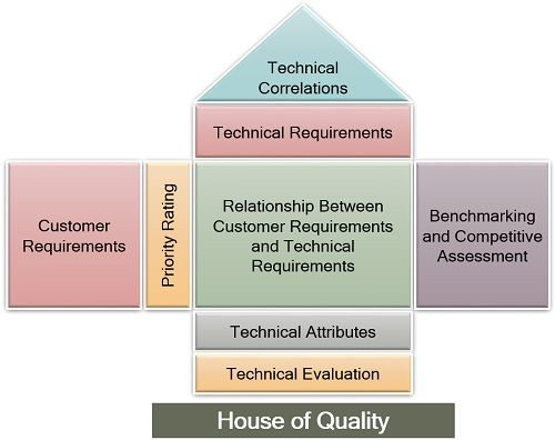 House of Quality
