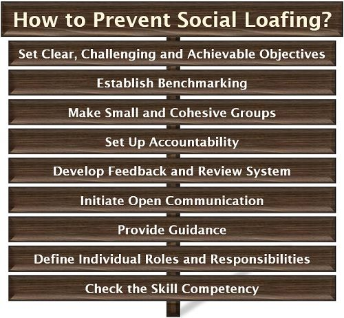 How to Prevent Social Loafing