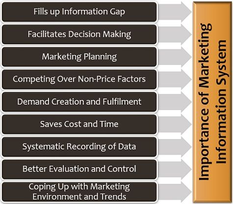 Importance of Marketing Information System