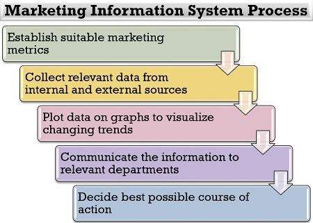 Marketing Information System Process
