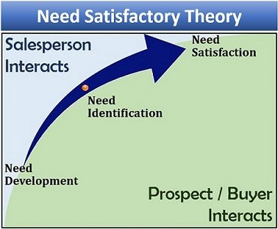 Need Satisfaction Theory