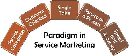 Paradigm in Service Marketing