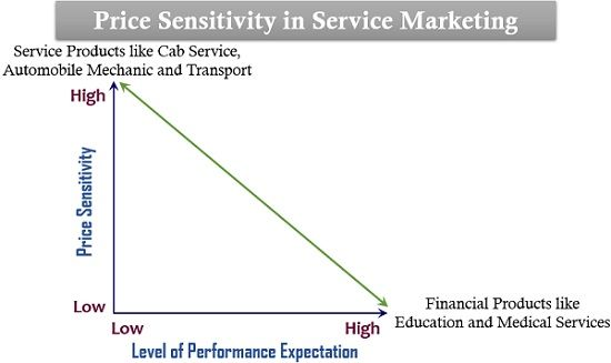 Price Sensitivity in Service Marketing