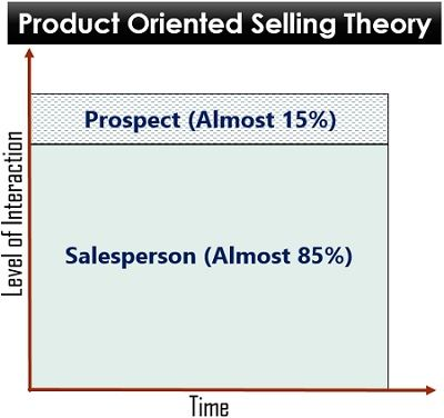Product Oriented Selling