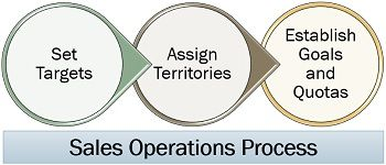 Sales Operations Process