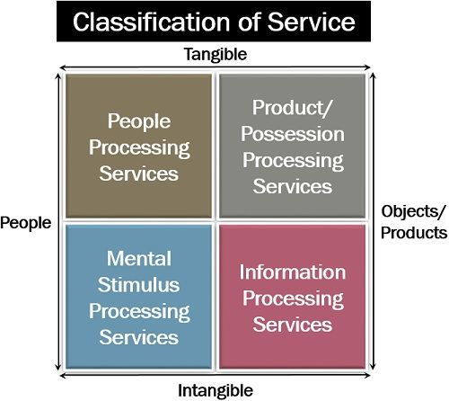 Service Categories