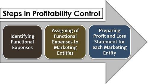 Steps in Profitability Control